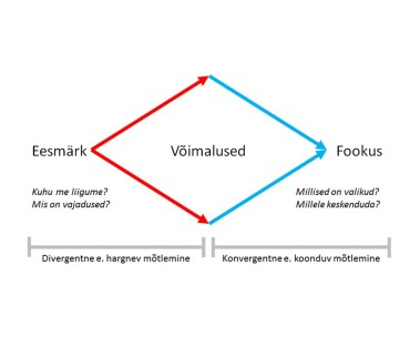 Divergentne ja konvergentne