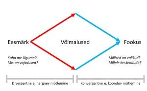 Divergentne-ja-konvergentne-mõtlemine