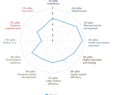 Eesti konkurentsivõime Allikas: World Economic Forum