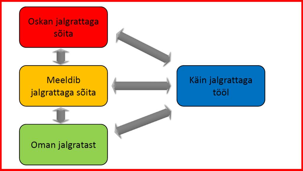 COM-B raamistik