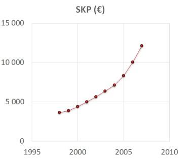 Viieteist aastaga viie rikkaima hulga