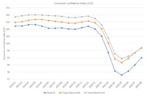 Tarbijakindluse indeks 30.09